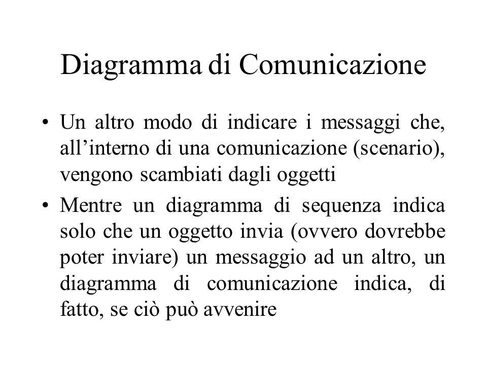 Diagramma di Comunicazione Un altro modo di indicare i messaggi che, allinterno di una comunicazione (scenario), vengono scambiati dagli oggetti Mentr