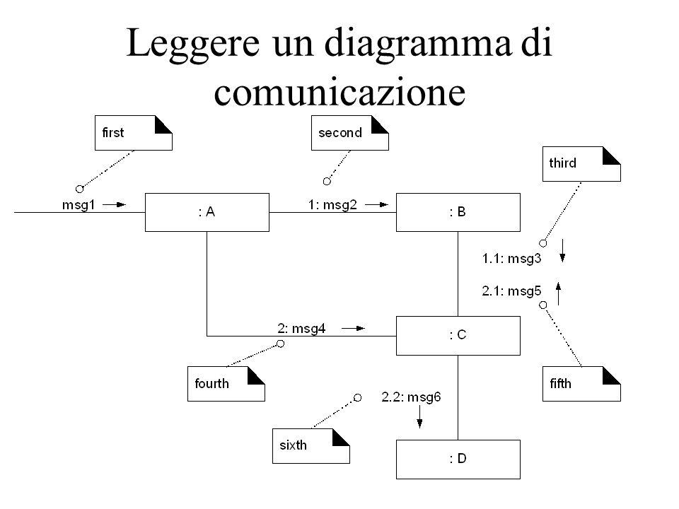 Leggere un diagramma di comunicazione