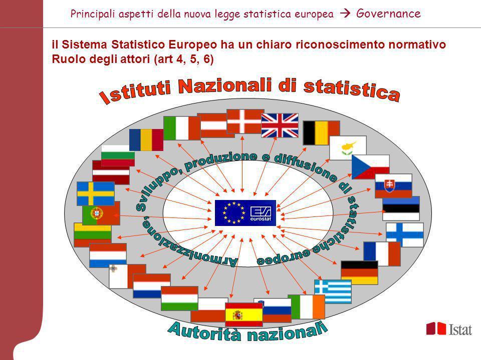 Principali aspetti della nuova legge statistica europea Disposizioni generali Ambito di applicazione Pertinenti statistiche necessarie per lo svolgime