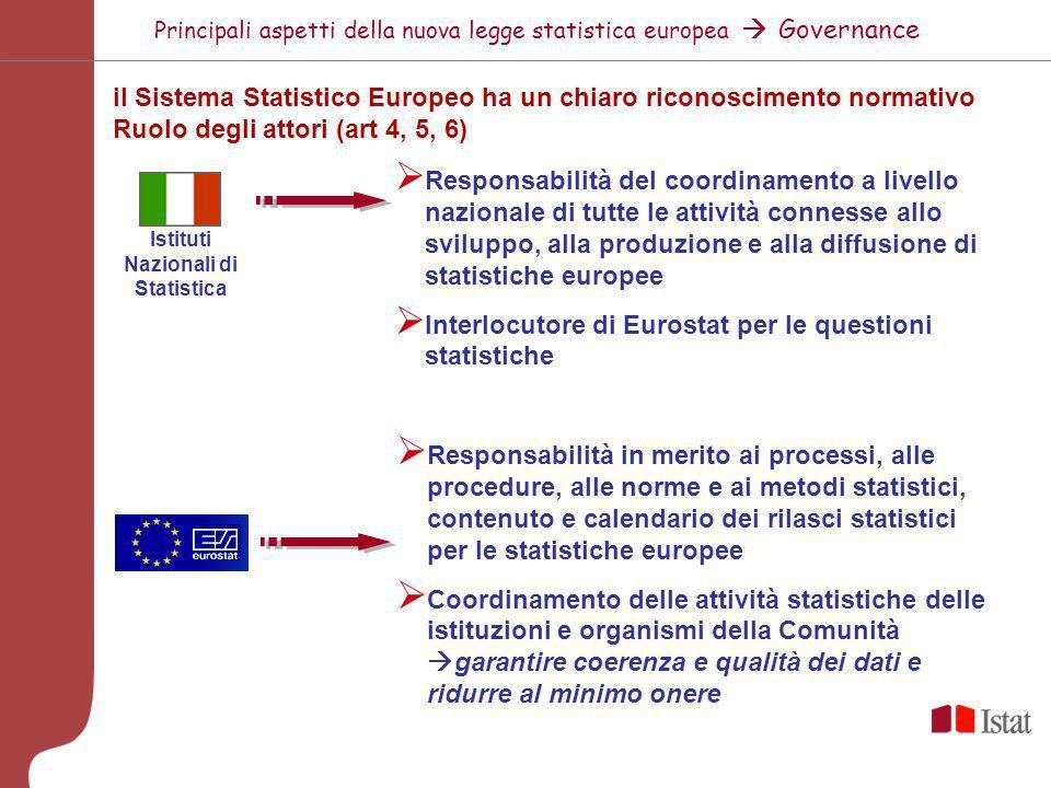 Principali aspetti della nuova legge statistica europea Governance il Sistema Statistico Europeo ha un chiaro riconoscimento normativo Ruolo degli att