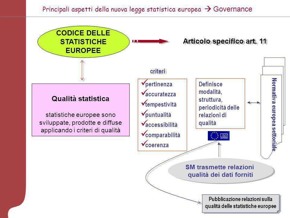 Principali aspetti della nuova legge statistica europea Governance COMITATO SISTEMA STATISTICO EUROPEO COMITATO PROGRAMMA STATISTICO (CPS) Reg. 322/97