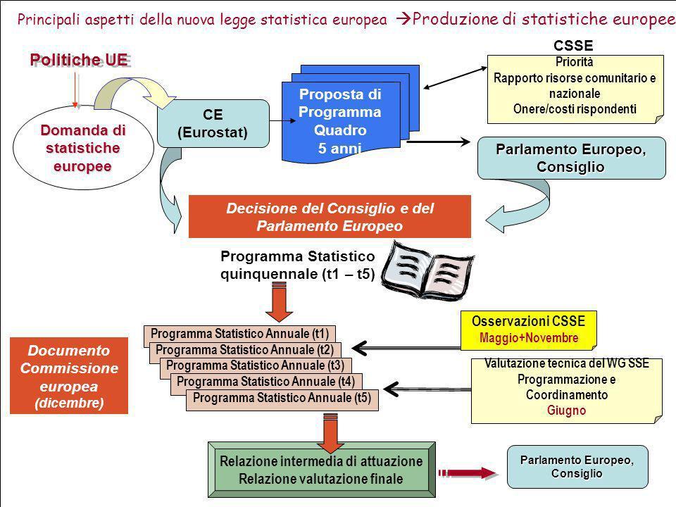 Principali aspetti della nuova legge statistica europea Governance CODICE DELLE STATISTICHE EUROPEE Articolo specifico art. 11 Qualità statistica stat