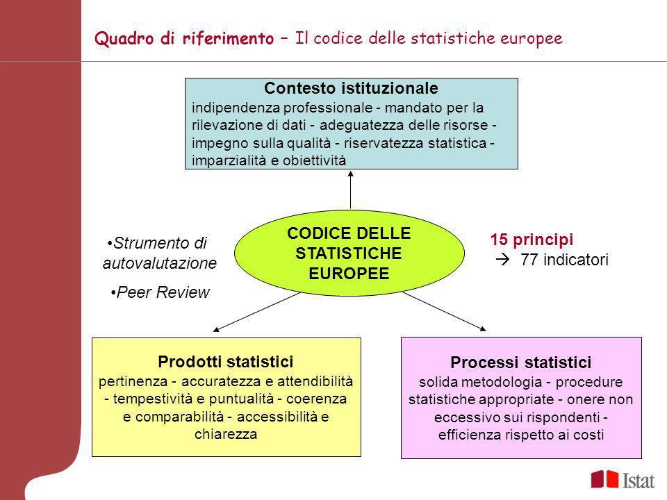 accrescere la fiducia nelle autorità statistiche proponendo disposizioni istituzionali e organizzative CODICE DELLE STATISTICHE EUROPEE promuovere una