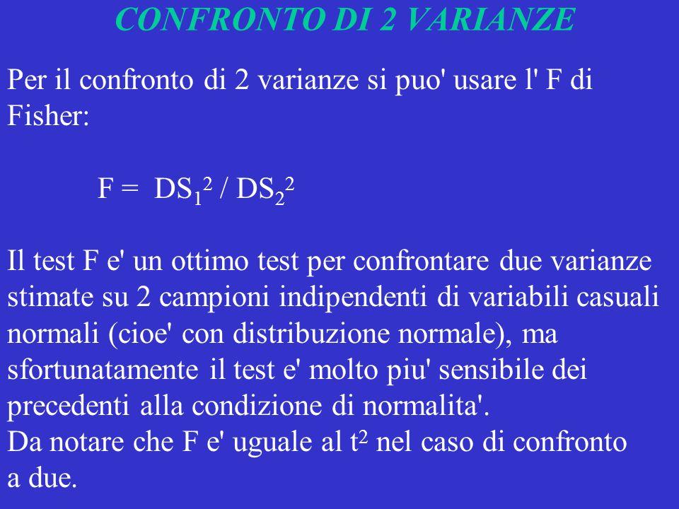 CONFRONTO DI 2 VARIANZE Per il confronto di 2 varianze si puo' usare l' F di Fisher: F = DS 1 2 / DS 2 2 Il test F e' un ottimo test per confrontare d