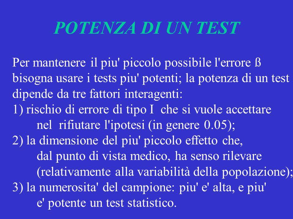 POTENZA DI UN TEST Per mantenere il piu' piccolo possibile l'errore ß bisogna usare i tests piu' potenti; la potenza di un test dipende da tre fattori