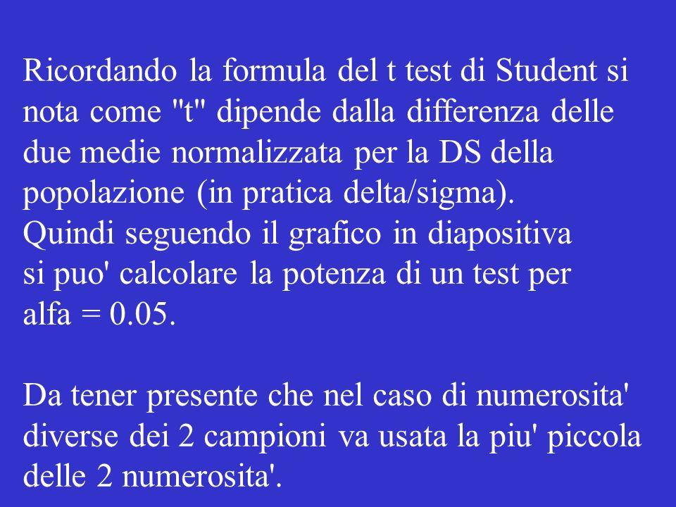 Ricordando la formula del t test di Student si nota come