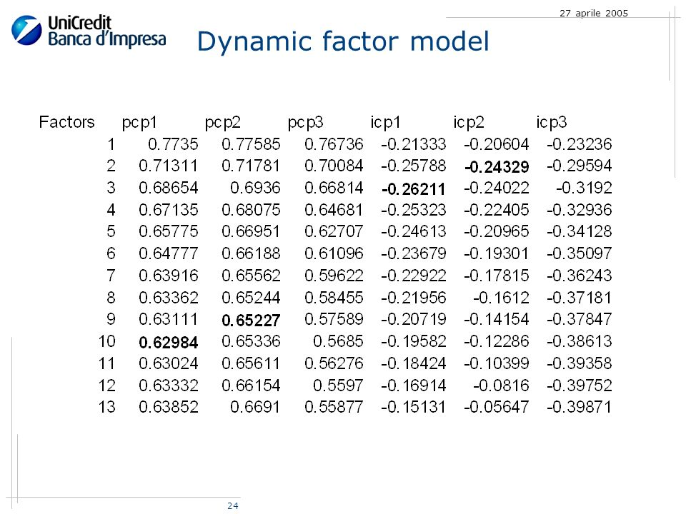24 27 aprile 2005 Dynamic factor model
