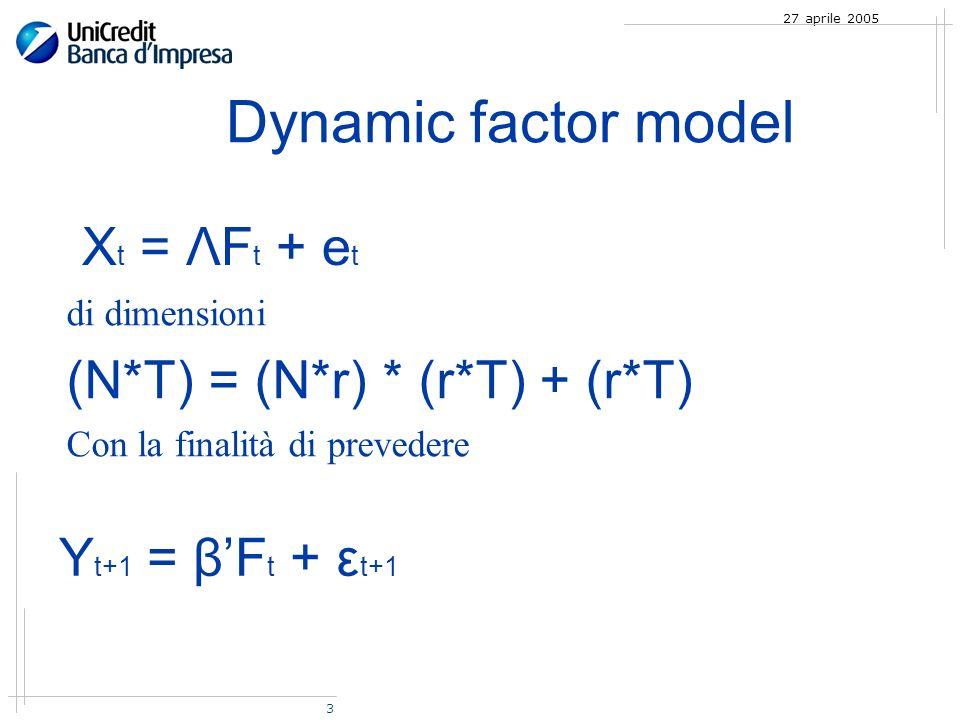 3 27 aprile 2005 Dynamic factor model X t = ΛF t + e t di dimensioni (N*T) = (N*r) * (r*T) + (r*T) Con la finalità di prevedere Y t+1 = βF t + ε t+1