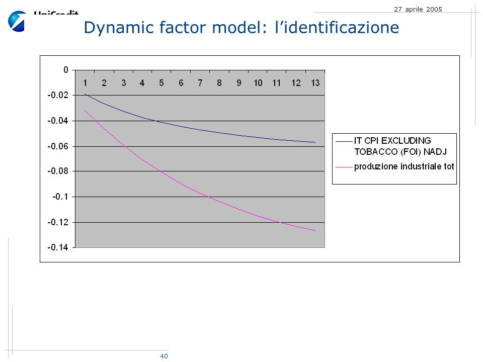 40 27 aprile 2005 Dynamic factor model: lidentificazione