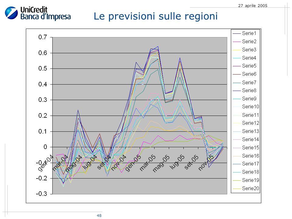 48 27 aprile 2005 Le previsioni sulle regioni