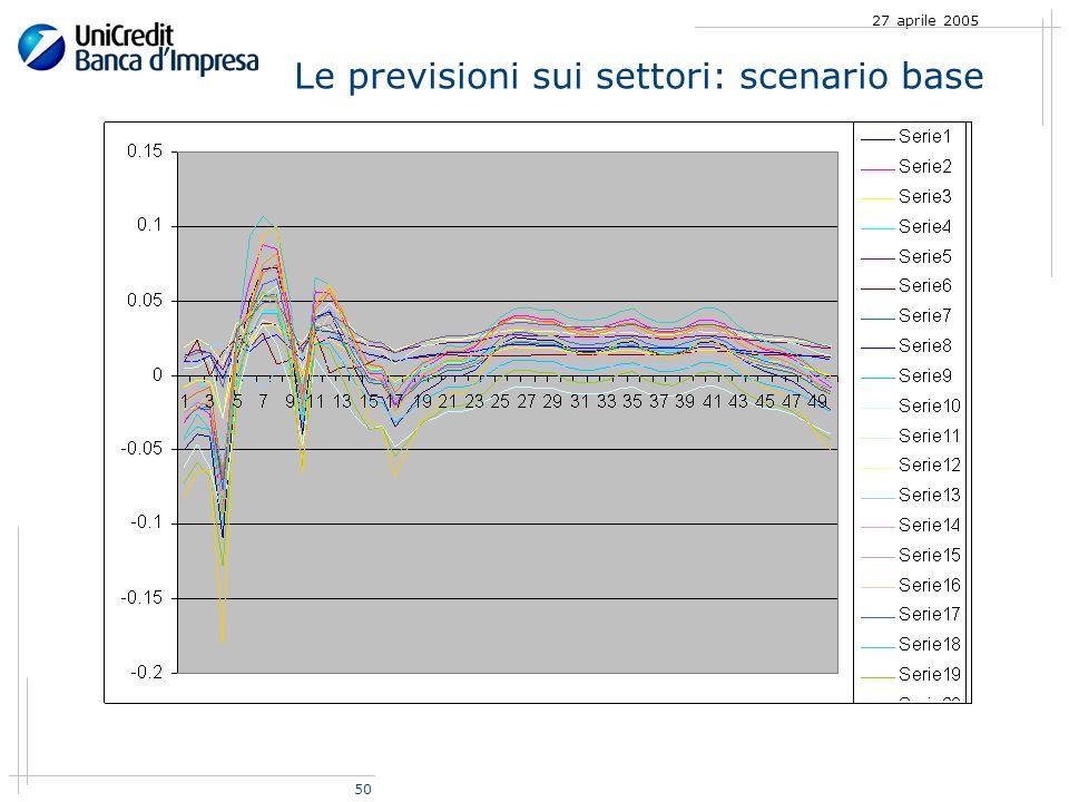 50 27 aprile 2005 Le previsioni sui settori: scenario base