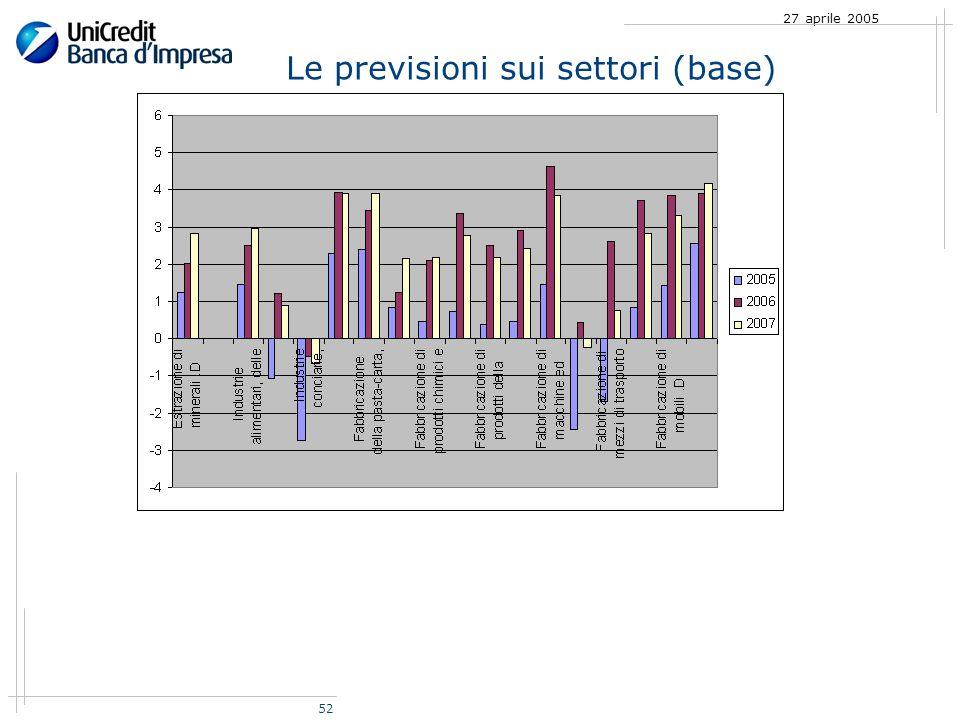 52 27 aprile 2005 Le previsioni sui settori (base)