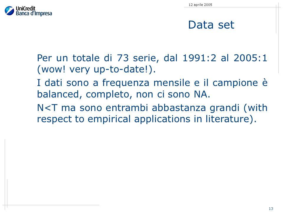 13 12 aprile 2005 Data set Per un totale di 73 serie, dal 1991:2 al 2005:1 (wow! very up-to-date!). I dati sono a frequenza mensile e il campione è ba