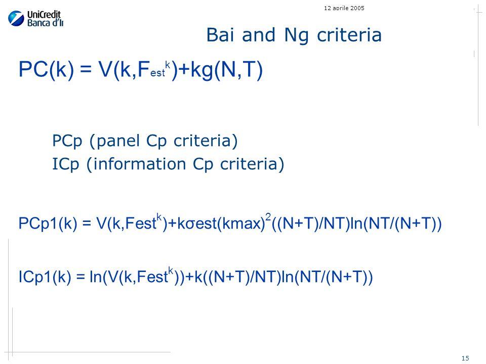 15 12 aprile 2005 Bai and Ng criteria PCp (panel Cp criteria) ICp (information Cp criteria) PC(k) = V(k,F est k )+kg(N,T) PCp1(k) = V(k,Fest k )+kσest(kmax) 2 ((N+T)/NT)ln(NT/(N+T)) ICp1(k) = ln(V(k,Fest k ))+k((N+T)/NT)ln(NT/(N+T))