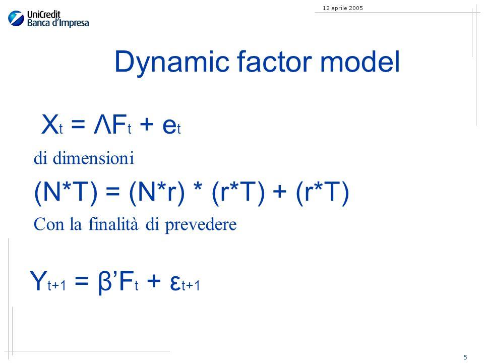 5 12 aprile 2005 Dynamic factor model X t = ΛF t + e t di dimensioni (N*T) = (N*r) * (r*T) + (r*T) Con la finalità di prevedere Y t+1 = βF t + ε t+1