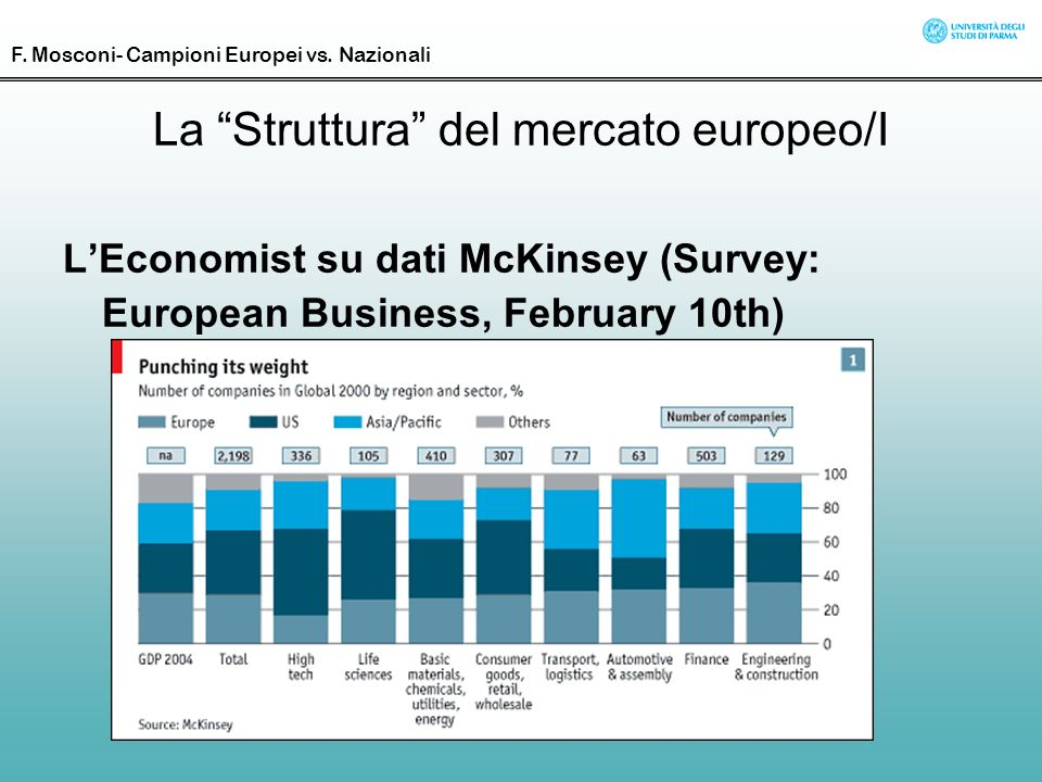 La Struttura del mercato europeo/I LEconomist su dati McKinsey (Survey: European Business, February 10th) F. Mosconi- Campioni Europei vs. Nazionali