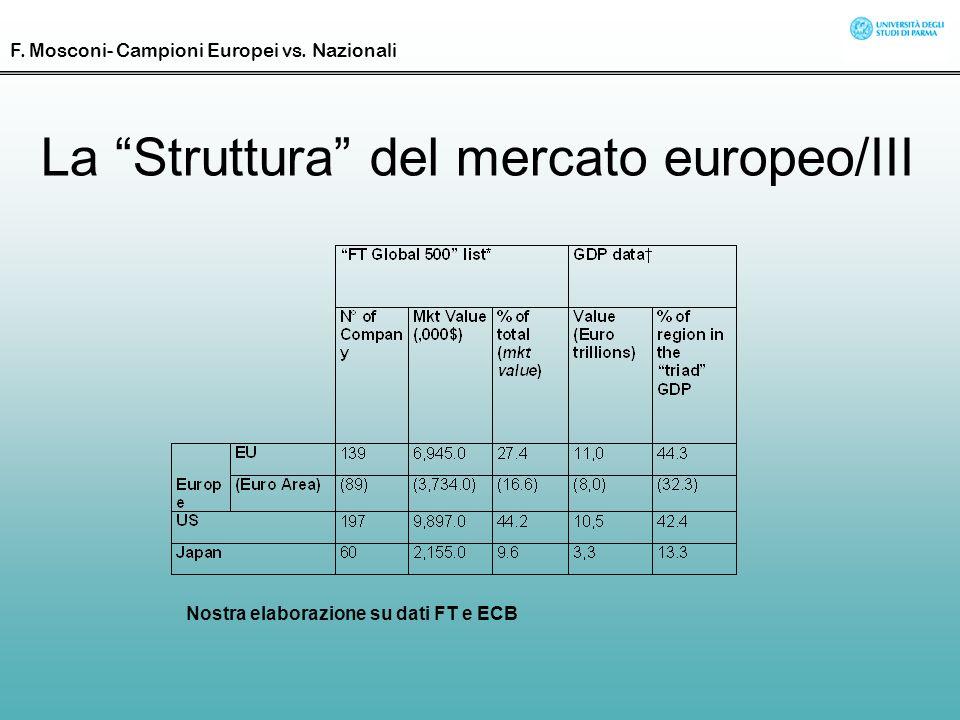 La Struttura del mercato europeo/III Nostra elaborazione su dati FT e ECB F. Mosconi- Campioni Europei vs. Nazionali
