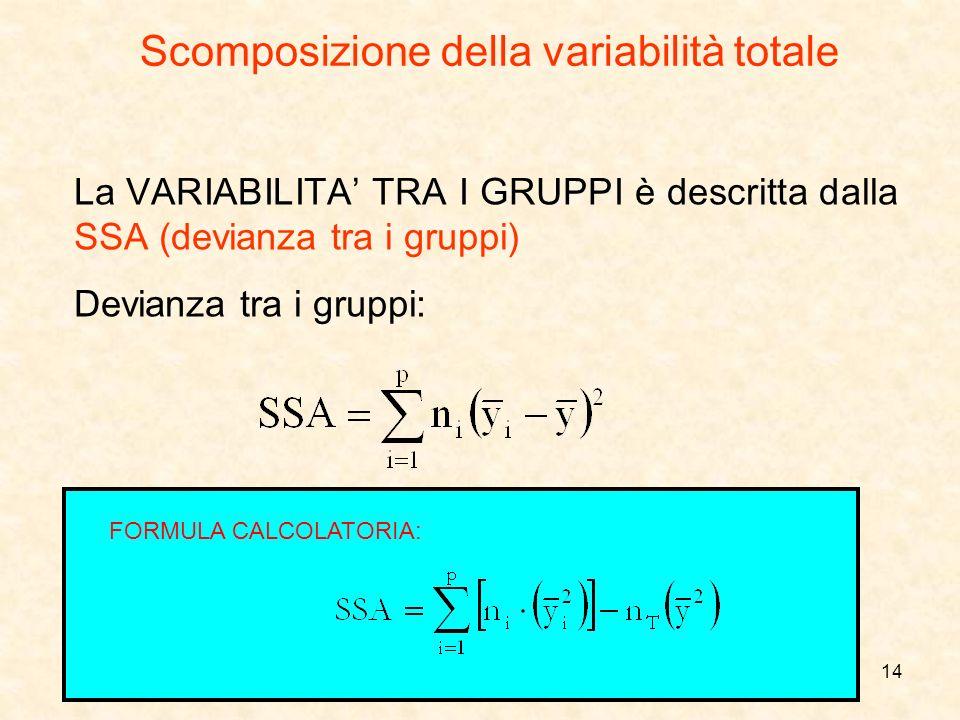 14 La VARIABILITA TRA I GRUPPI è descritta dalla SSA (devianza tra i gruppi) Devianza tra i gruppi: Scomposizione della variabilità totale FORMULA CAL