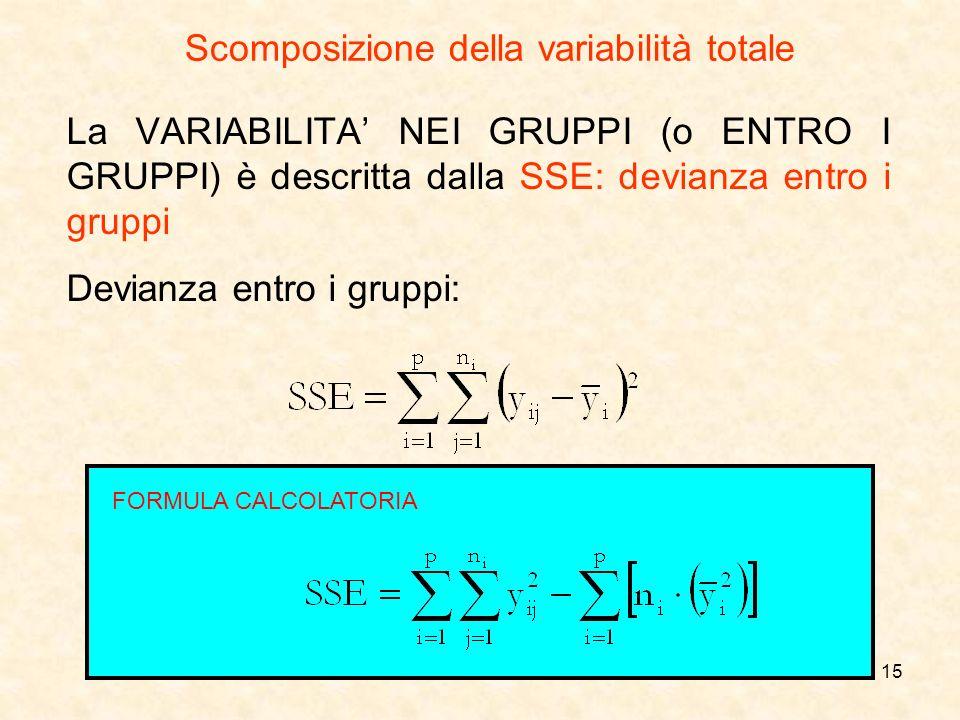 15 La VARIABILITA NEI GRUPPI (o ENTRO I GRUPPI) è descritta dalla SSE: devianza entro i gruppi Devianza entro i gruppi: Scomposizione della variabilit