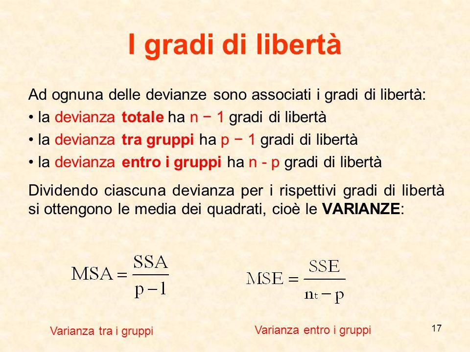 17 I gradi di libertà Ad ognuna delle devianze sono associati i gradi di libertà: la devianza totale ha n 1 gradi di libertà la devianza tra gruppi ha
