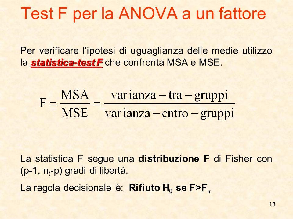 18 Test F per la ANOVA a un fattore statistica-test F Per verificare lipotesi di uguaglianza delle medie utilizzo la statistica-test F che confronta M