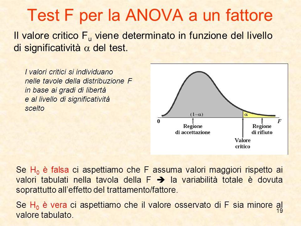 19 Il valore critico F u viene determinato in funzione del livello di significatività del test. Se H 0 è falsa ci aspettiamo che F assuma valori maggi