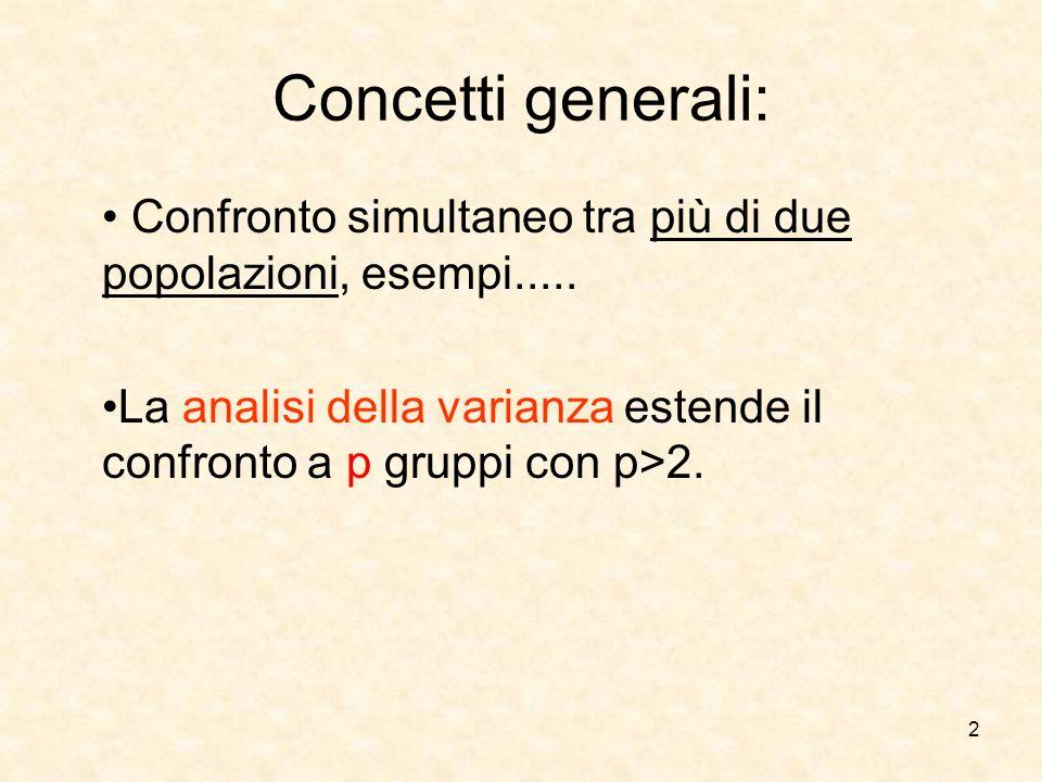 2 Concetti generali: Confronto simultaneo tra più di due popolazioni, esempi..... La analisi della varianza estende il confronto a p gruppi con p>2.