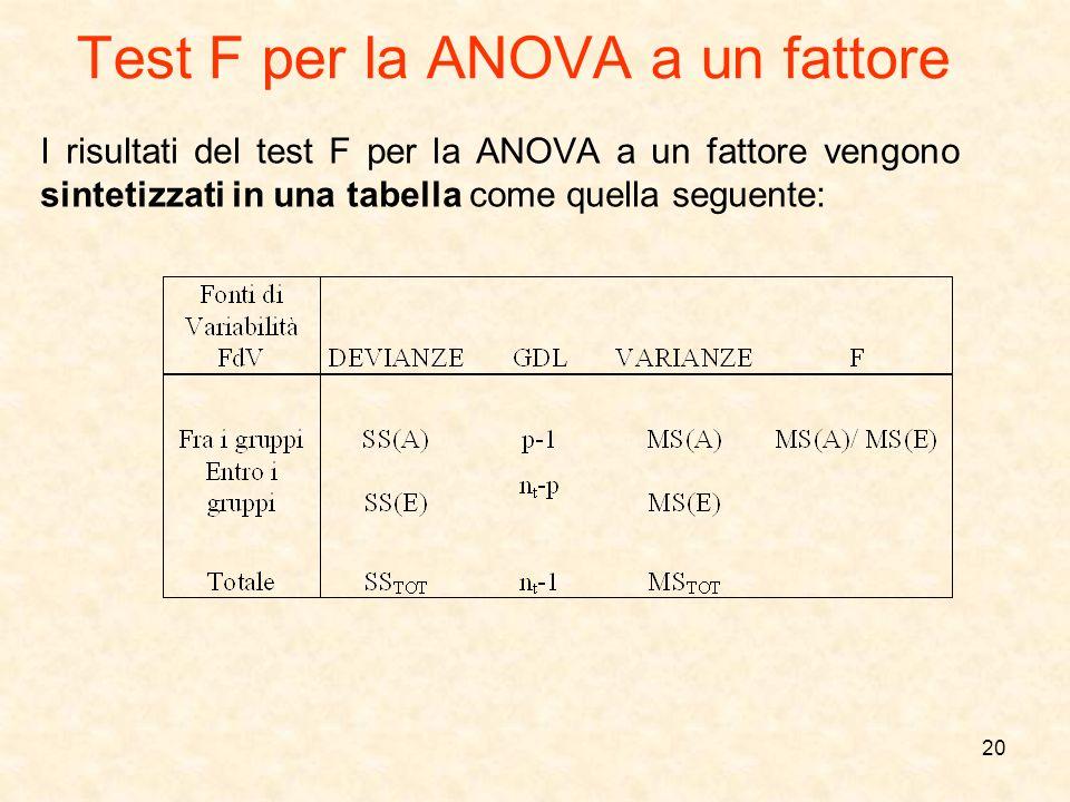 20 I risultati del test F per la ANOVA a un fattore vengono sintetizzati in una tabella come quella seguente: Test F per la ANOVA a un fattore