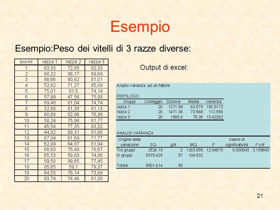 21 Esempio Esempio:Peso dei vitelli di 3 razze diverse: Output di excel: