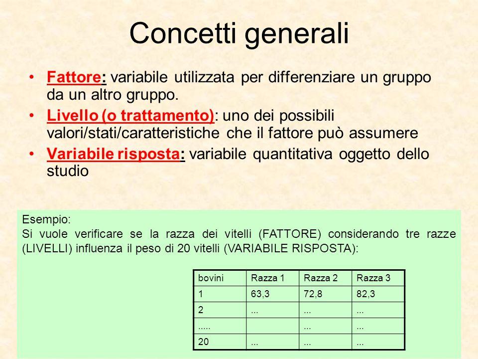 3 Concetti generali Fattore: variabile utilizzata per differenziare un gruppo da un altro gruppo. Livello (o trattamento): uno dei possibili valori/st