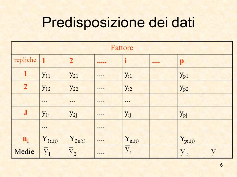6 Predisposizione dei dati Fattore repliche 12.....i....p 1y 11 y 21....y i1 y p1 2y 12 y 22....y i2 y p2.......... Jy 1j y 2j....y ij y pj....... nin