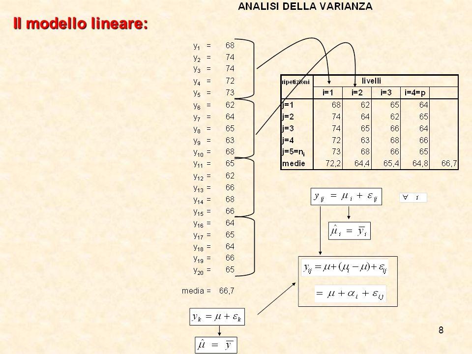 8 Il modello lineare: