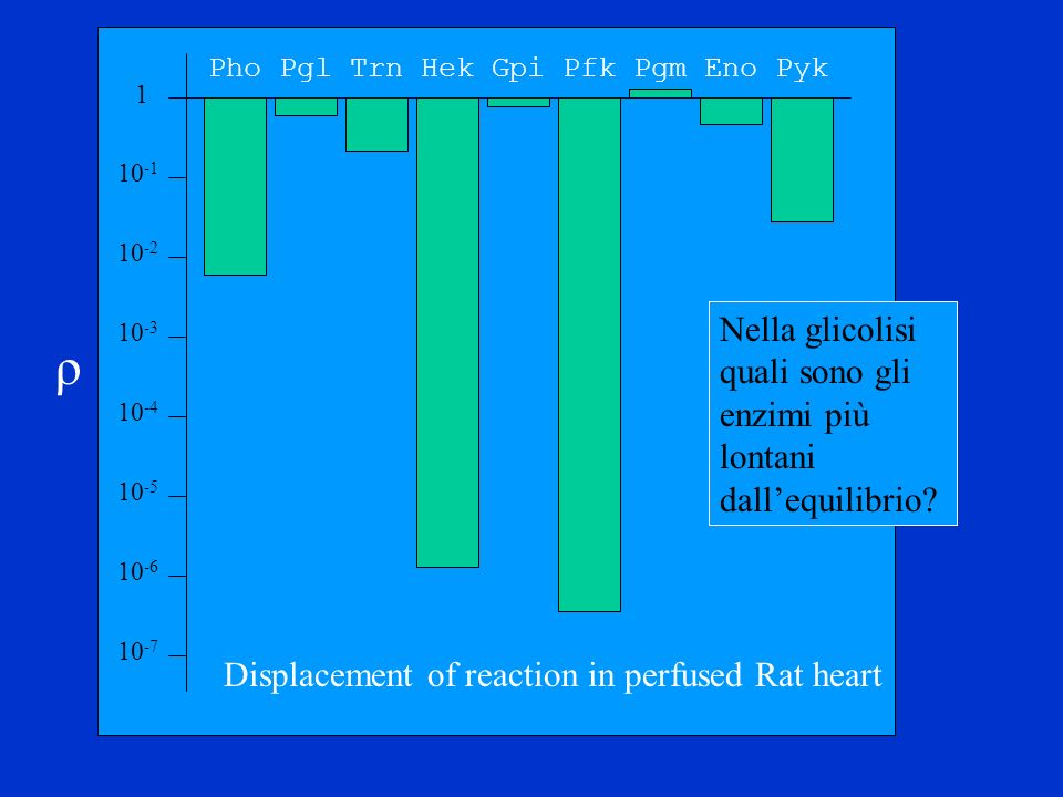 10 -7 10 -2 10 -3 10 -4 10 -6 10 -5 1 10 -1 Pho Pgl Trn Hek Gpi Pfk Pgm Eno Pyk Displacement of reaction in perfused Rat heart ρ Nella glicolisi quali