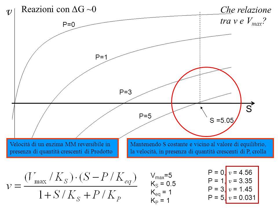v S P=0 P=1 P=3 P=5 V max =5 K S = 0.5 K eq = 1 K P = 1 S =5.05 Velocità di un enzima MM reversibile in presenza di quantità crescenti di Prodotto Man