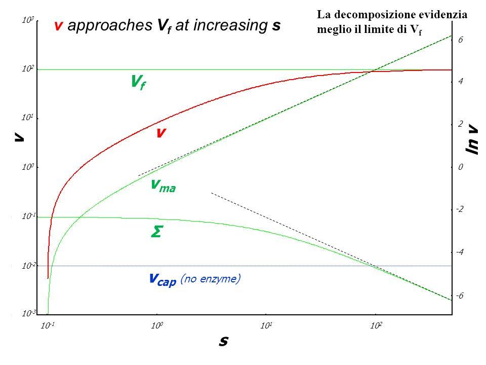 v 10 -1 10 0 10 3 10 2 10 -2 10 -3 10 1 10 -1 10 0 10 1 10 2 s -6 -4 -2 0 2 4 6 ln v VfVf v v ma Σ v cap (no enzyme) v approaches V f at increasing s