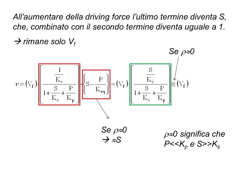 Allaumentare della driving force lultimo termine diventa S, che, combinato con il secondo termine diventa uguale a 1. rimane solo V f Se 0 S Se 0 0 si