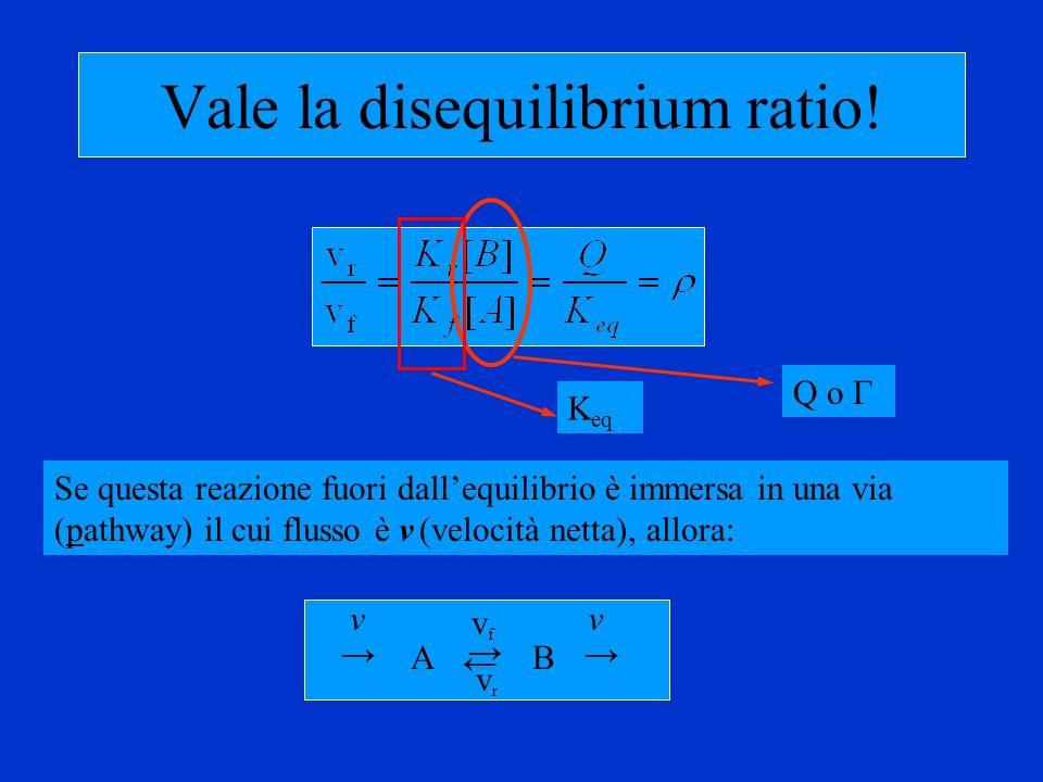 Vale la disequilibrium ratio! AB vfvf vrvr vv Q o Γ Se questa reazione fuori dallequilibrio è immersa in una via (pathway) il cui flusso è v (velocità