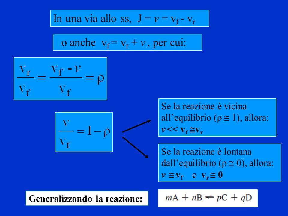 In una via allo ss, J = v = v f - v r o anche v f = v r + v, per cui: Se la reazione è vicina allequilibrio (ρ 1), allora: v << v f v r Se la reazione