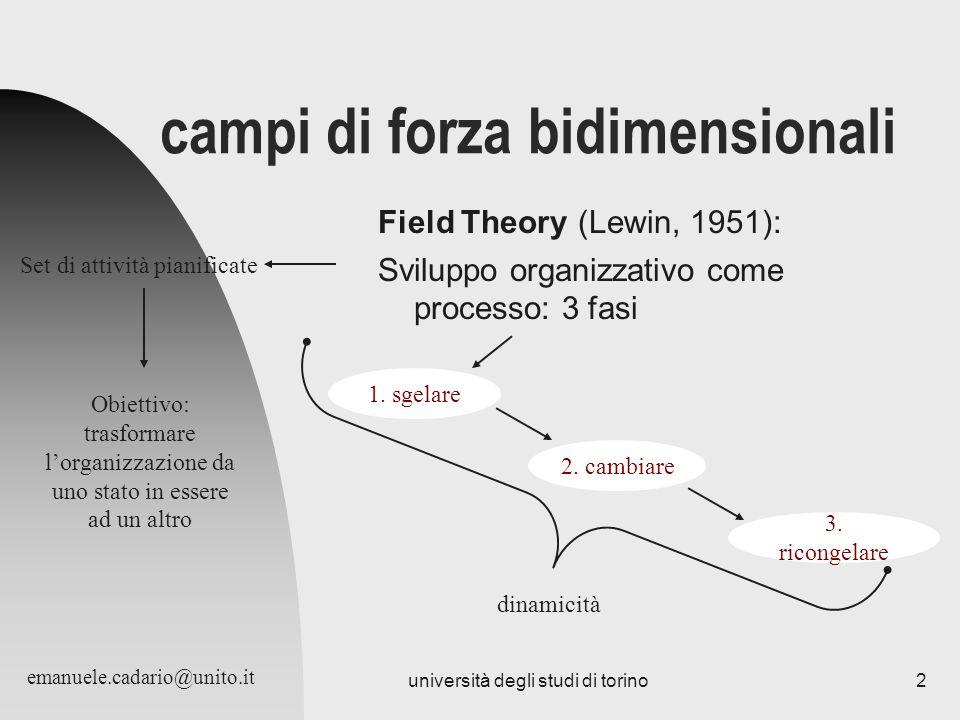 università degli studi di torino2 campi di forza bidimensionali Field Theory (Lewin, 1951): Sviluppo organizzativo come processo: 3 fasi 1. sgelare 2.