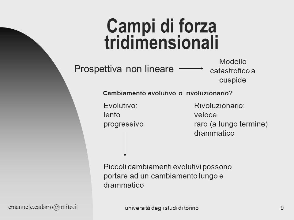 università degli studi di torino9 Campi di forza tridimensionali Prospettiva non lineare Modello catastrofico a cuspide Cambiamento evolutivo o rivolu