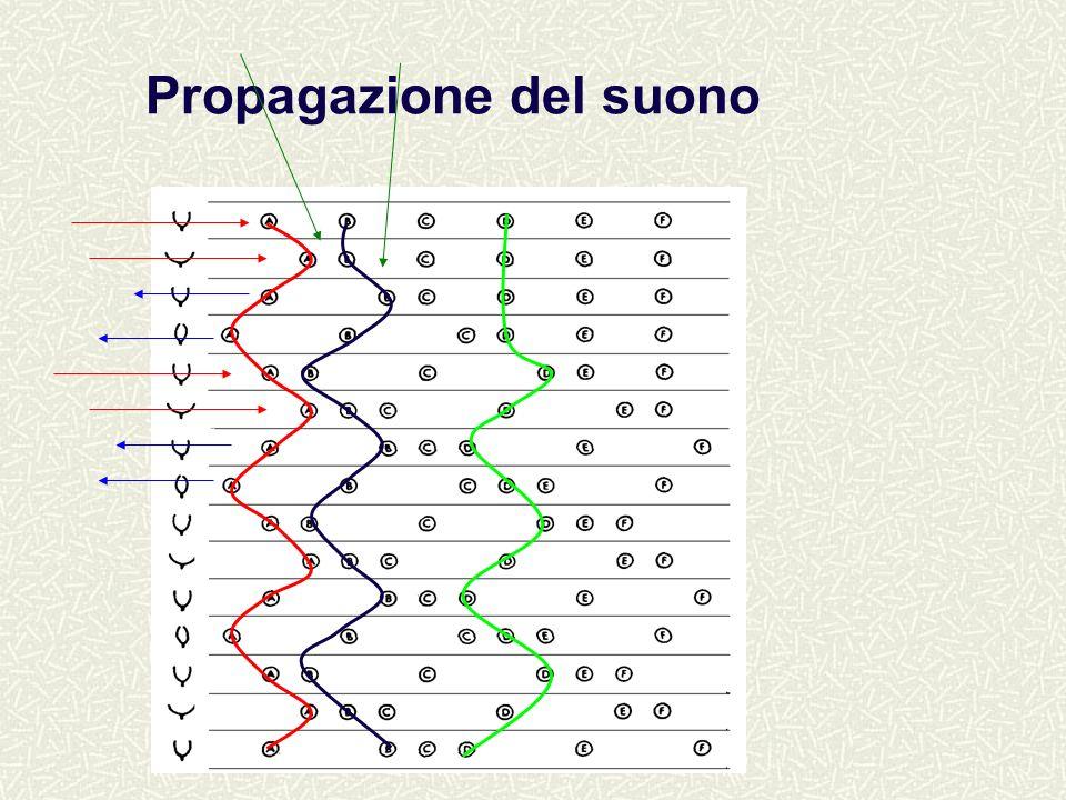 Scuola AISV 2006Luciano Romito9 Il suono non è trasporto di materia ma di energia