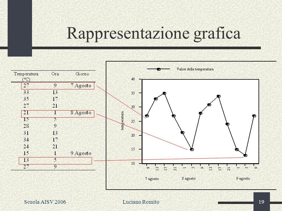 Scuola AISV 2006Luciano Romito18 Rilevare la Temperatura Salta la digressione