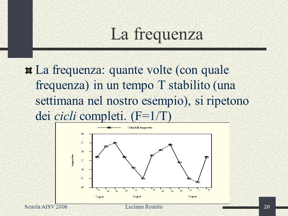 Scuola AISV 2006Luciano Romito19 Rappresentazione grafica