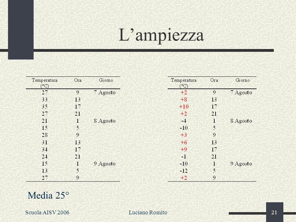Scuola AISV 2006Luciano Romito20 La frequenza La frequenza: quante volte (con quale frequenza) in un tempo T stabilito (una settimana nel nostro esempio), si ripetono dei cicli completi.