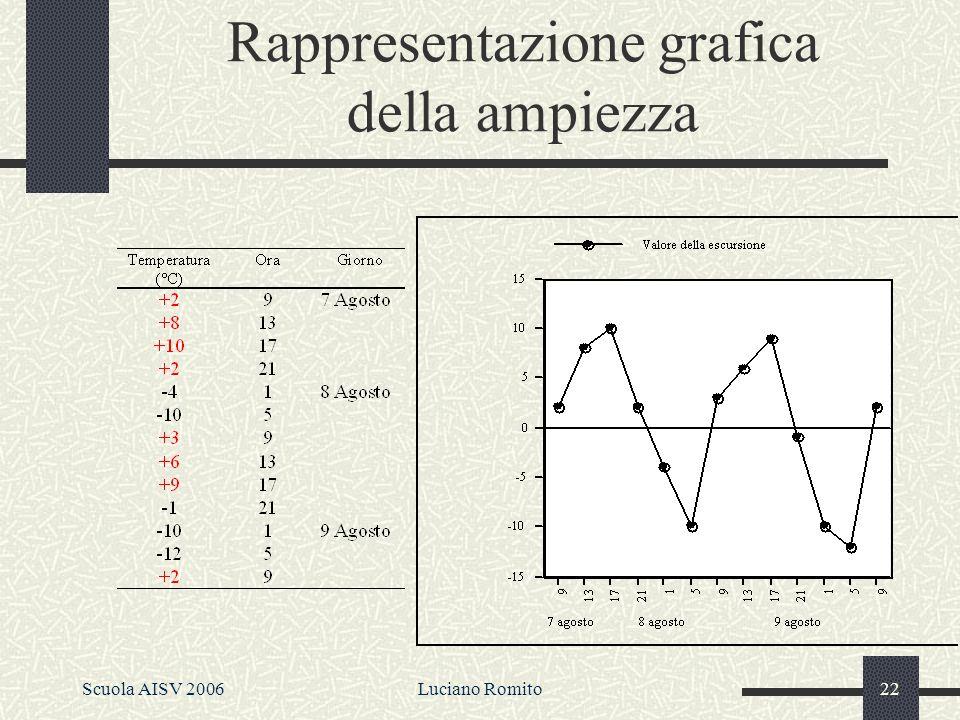 Scuola AISV 2006Luciano Romito21 Lampiezza Media 25°