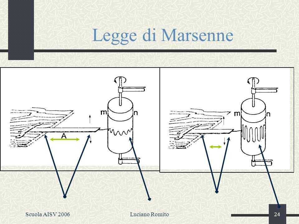 Scuola AISV 2006Luciano Romito23 Considerazione sulla rappresentazione grafica Osservando un grafico di un onda possiamo: studiare e dedurre la periodicità, [ che come vedremo in seguito è molto importante per differenziare i suoni (periodici) dai rumori (aperiodici)] studiare e dedurre la frequenza studiare e dedurre lampiezza o lintensità delle oscillazioni.