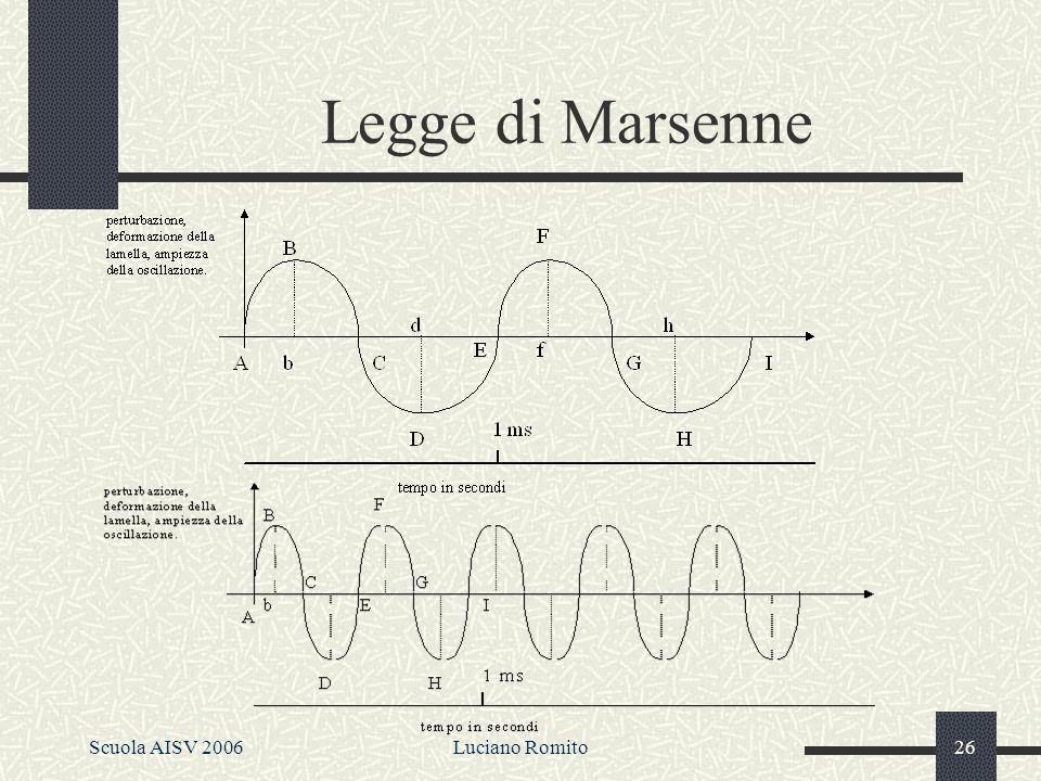 Scuola AISV 2006Luciano Romito25 La relazione fondamentale di unonda periodica semplice è la seguente, che è valida anche per onde periodiche complesse.