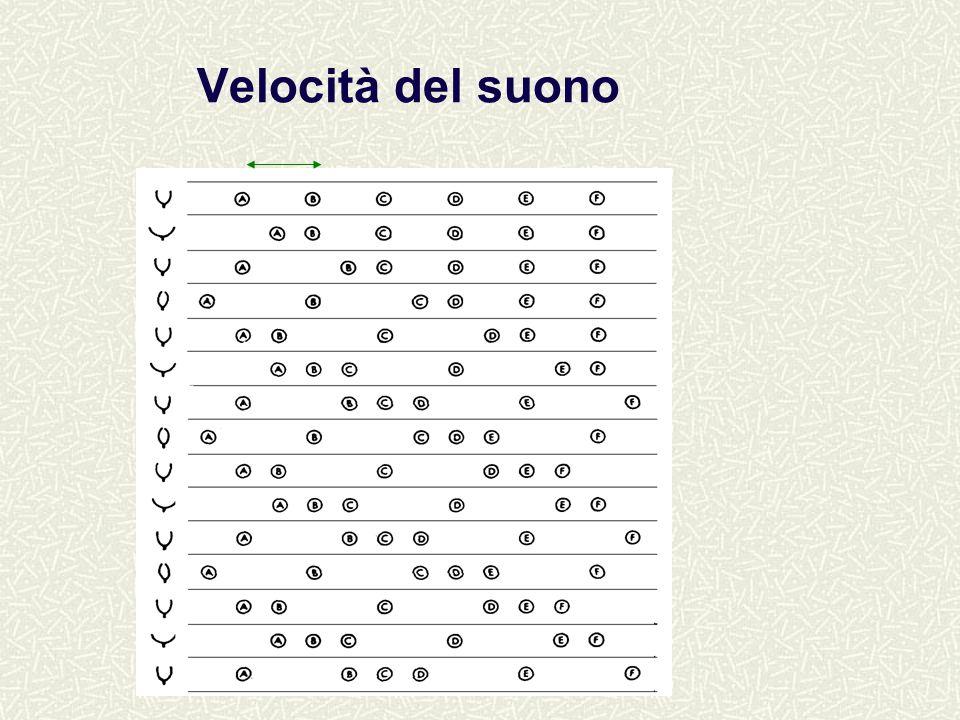 Velocità del suono v=344 m/s (3 sec per fare 1 Km ) –aria secca, temperatura ambiente (T=20 o C) –si può misurare la distanza di un temporale lontano laria è un mezzo non dispersivo : tutti i suoni, indipendentemente dallaltezza, viaggiano nellaria alla stessa velocità la velocità dipende dalla temperatura e dal mezzo