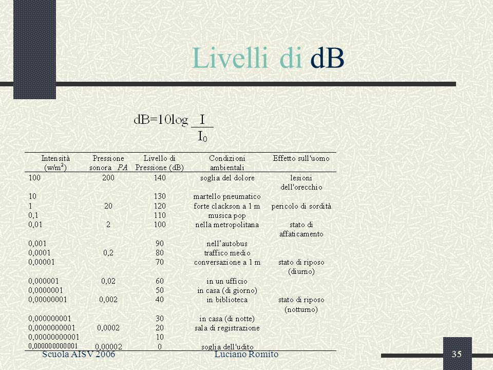 Solo come informazione SIL e SPL Livello di intensità sonora (SIL) –SIL = 10 log (I / I 0 ) con I 0 = 0.000000000001 W/m 2 Livello di pressione sonora (SPL) –SPL = 20 log (p / p 0 ) con p 0 = 0.00002 N/m 2