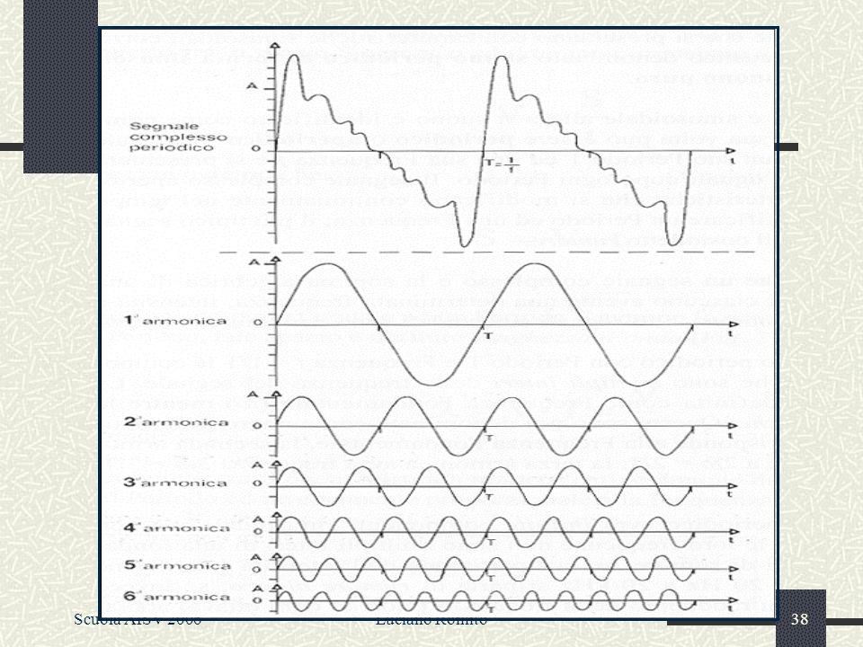 Scegliendo le onde in modo attento, si ha una combinazione periodica Es.